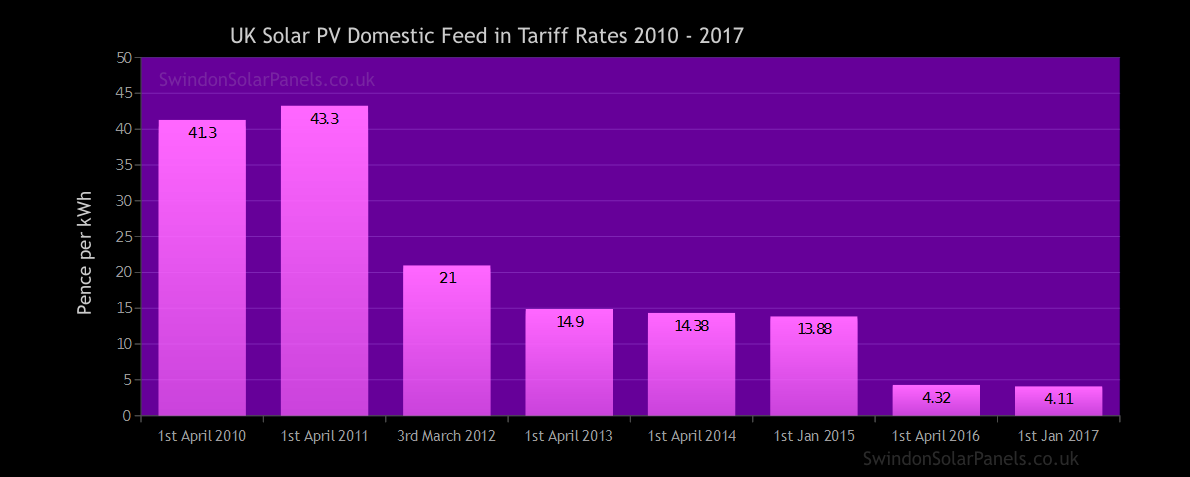historical solar PV domestic feed in tariff rates